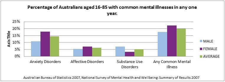 Age distribution of common mental health illnesses